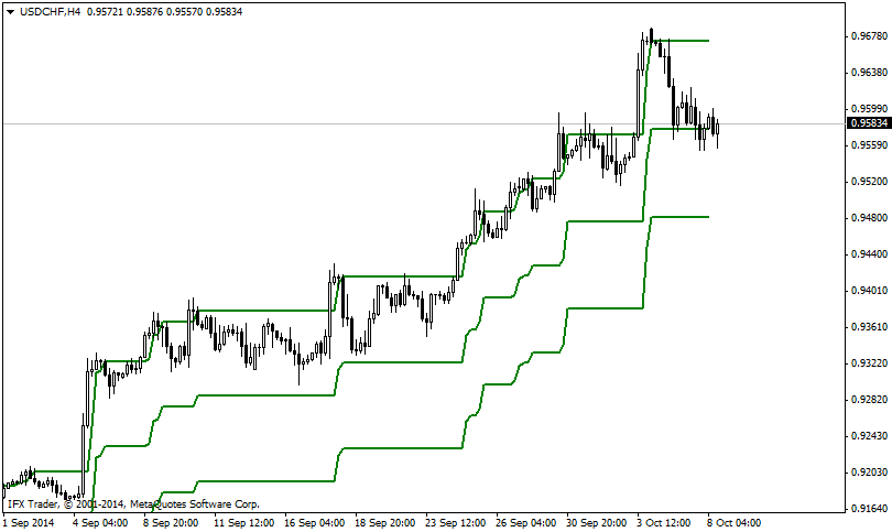 Forex Technical Indicator  IFX PCC Pcc_graph