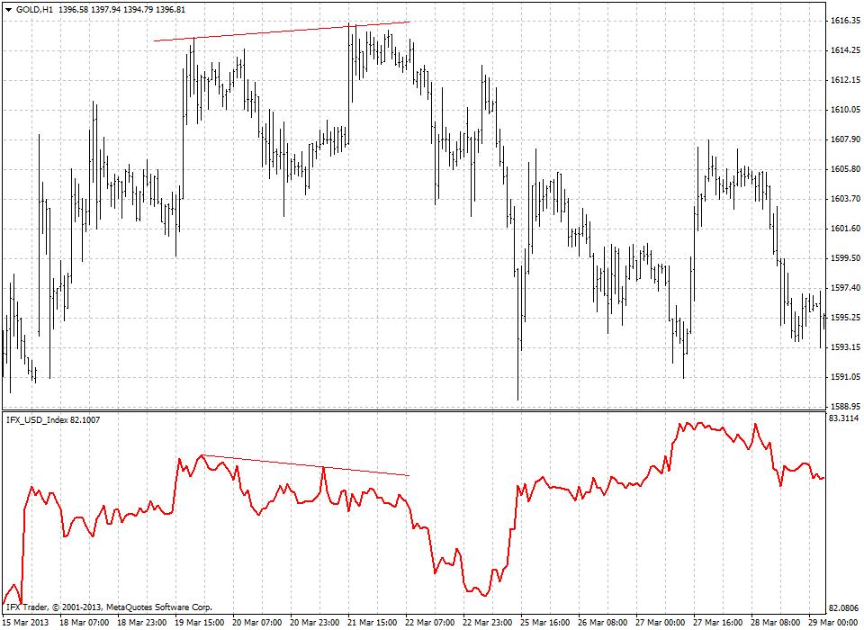 Индикатор Индекс Доллара