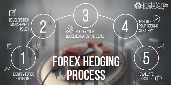 Forex hedging process